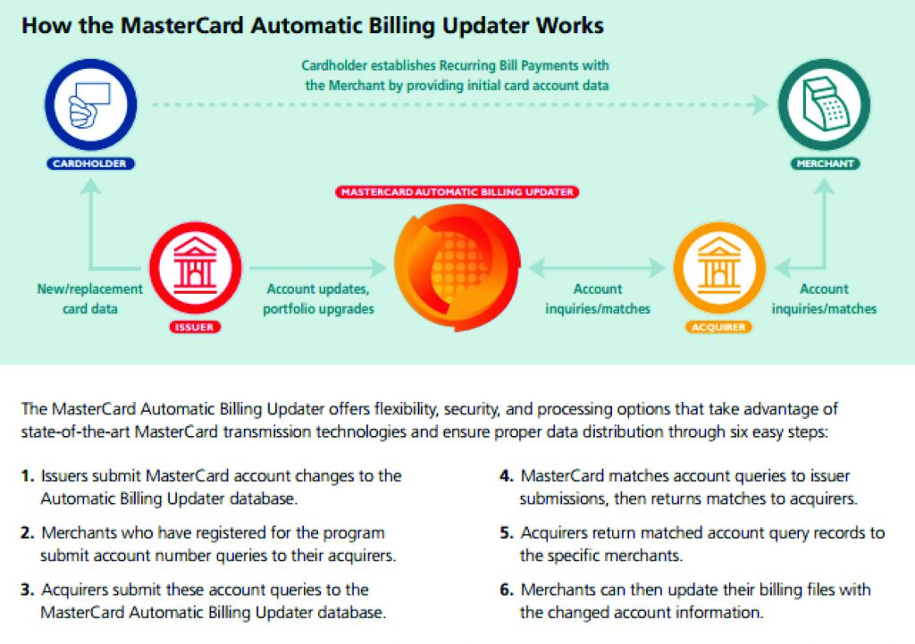 How the MasterCard Automatic Billing Updater Works. The MasterCard Automatic Billing Updater offers flexibility, security, and processing options that take advantage of state-of-the-art MasterCard transmission technologies and ensure proper data distribution through six easy steps: 1. Issuers submit MasterCard account changes to the Automatic Billing Updater database. 2. Merchants who have registered for the program submit account number queries to their acquirers. 3. Acquirers submit these account queries to the MasterCard Automatic Billing Updater database. 4. MasterCard matches account queries to issuer submissions, then returns matches to acquirers. 5. Acquirers return matched account query records to the specific merchants. 6. Merchants can then update their billing files with the changed account information.